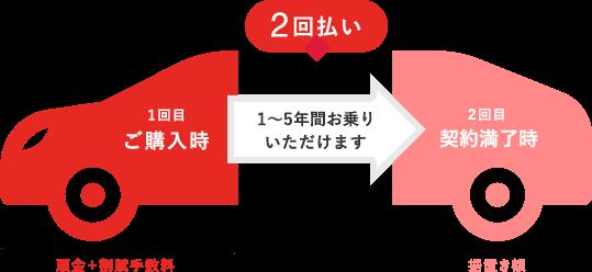 残額据置き払い | 事業紹介 | トヨタファイナンス株式会社